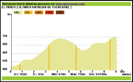 Perfil últimos kilómetros de la media de Fuencarral