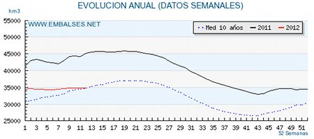 Estado de los embalses