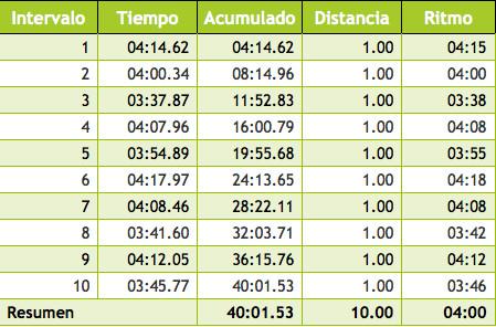 torrijos-2012-tiempos